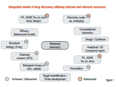 Drug Discovery in Academia