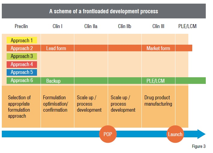 A scheme of a frontloaded development process