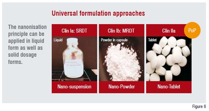 Universal formulation approaches