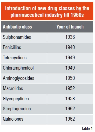 Introduction of new drug classes by the pharmaceutical industry till 1960s