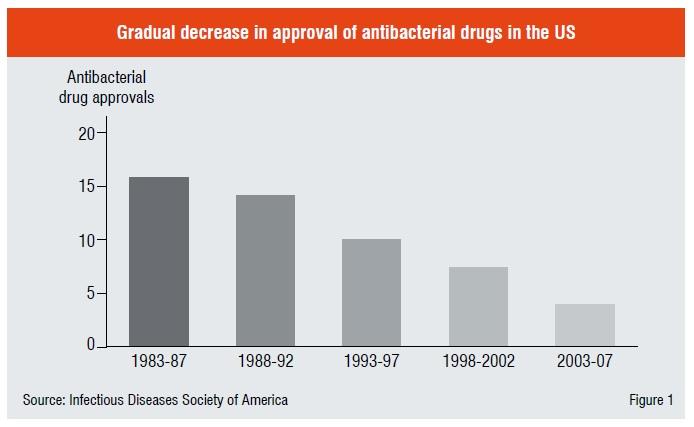 Gradual decrease in approval of antibacterial drugs in the US