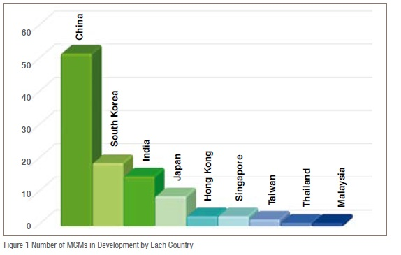 Figure 1 Number of MCMs in Development by Each Country