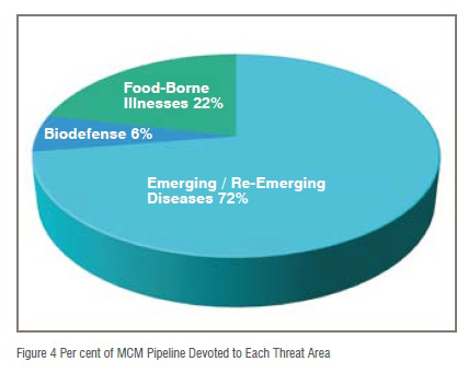 Figure 4 Per cent of MCM Pipeline Devoted to Each Threat Area