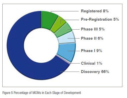 Figure 5 Percentage of MCMs in Each Stage of Development