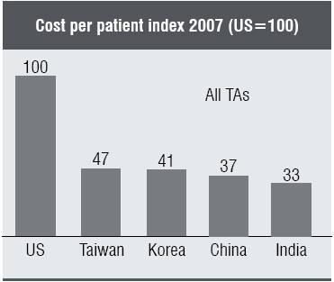 Cost Per Patient index 2007(US = 100)