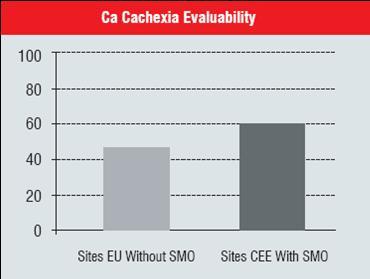 Ca Cachexia Evaluability
