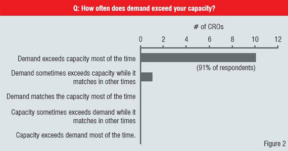 Demand Capacity