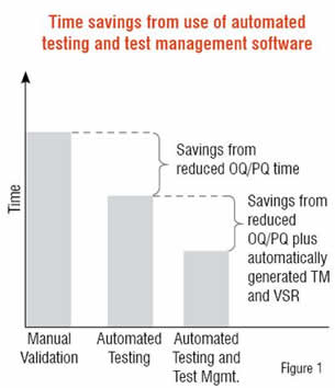 Time savings from use of automated testing and test management software