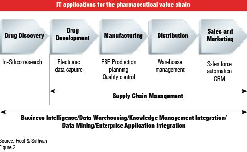 IT applications for the pharmaceutical value chain
