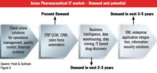 Asian Pharmaceutical IT market - Demand and potential