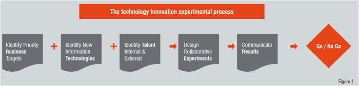 The Technology Innovation Experimental Process