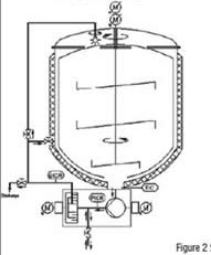 P&ID of a mixing vessel with a high shear homogenizer (HSH)