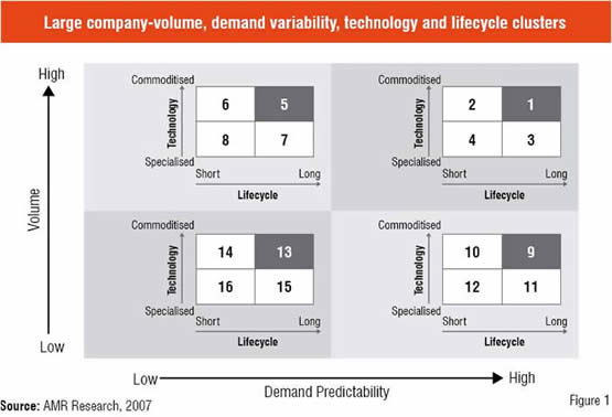 Demand Predictability, Demand Variability, Technology and Life Cycle Clusters