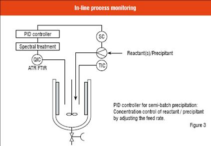 In-line process monitoring