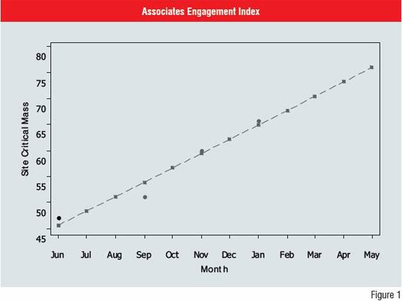 Figure 1: Associates Engagement Index