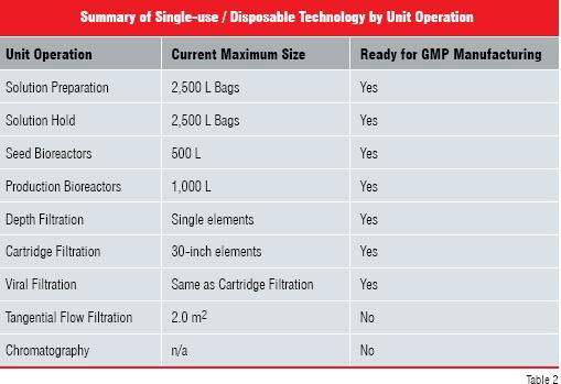 summary of single - use /disposable technology by unit operation