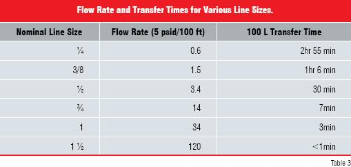 flow rate and transfer times for various line sizes