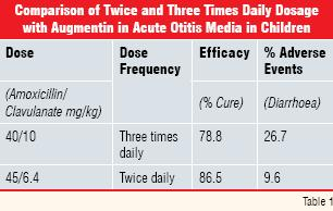 comparison of twice and three times daily dosage with augmentin in acute otitis media in childern