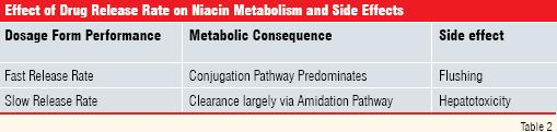 effect of drug release rate on  niacin metabolism and side effect