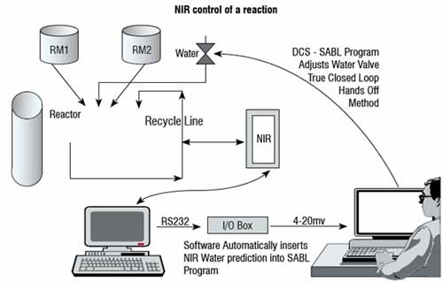Closed loop NIR control