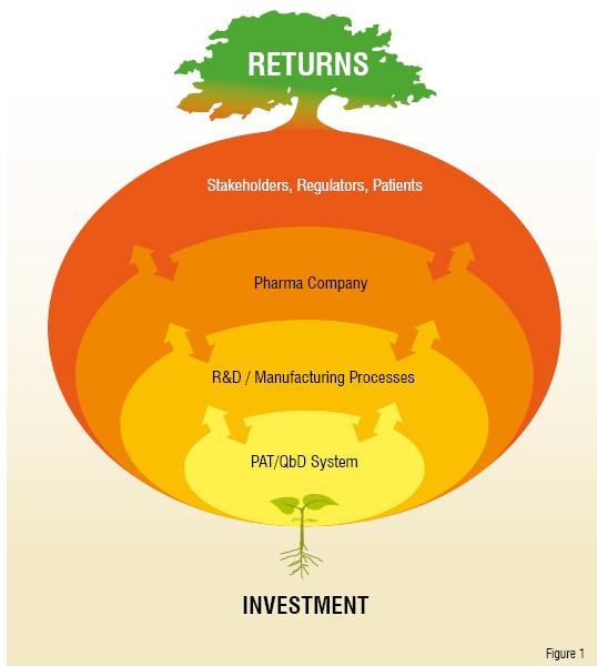 returns_invest