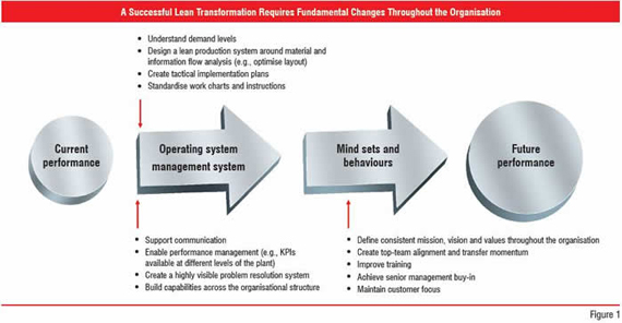 Figure 1:A Successful Lean Tranformation Requires Fundamental Changes Throughout the Organisation