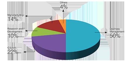 Readership Distribution