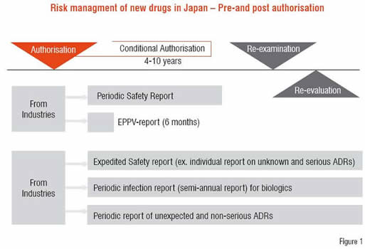 Risk Management of New Drugs in Japan - Pre and Post Authorisation