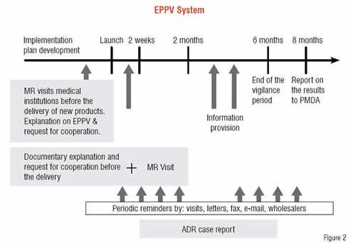 EPPV System