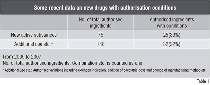 New Drugs with Authorisation Conditions