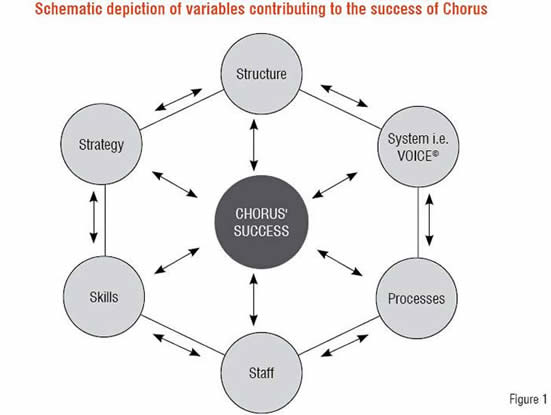 Schematic depiction of variables contribution to the Success of Chorus