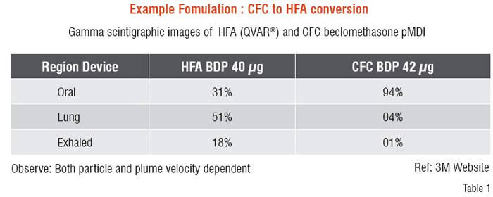CFA to HFA Conversion