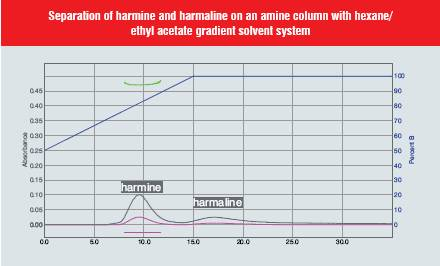 Seperation of harmine and harmaline on an amine coloumn with hexane/ethyl acetate gradient solvent system