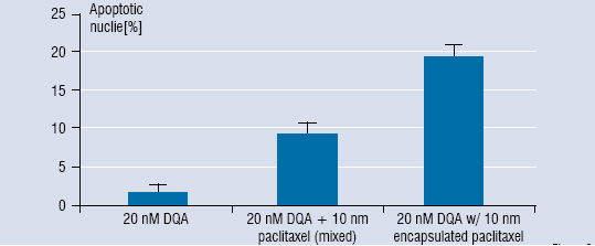 Figure 2: Activity of 10 nM paclitaxel encapsulated in DQAsomes under identical incubation conditions