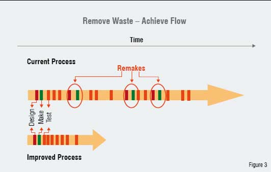 Schematic illustration of the approach used to eliminate waste