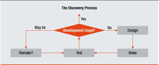 The core DESIGN-MAKE-TEST R&D discovery process