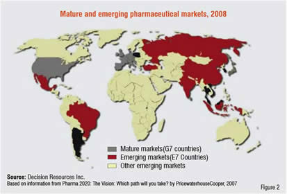 Mature and emerging pharmaceutical markets, 2008