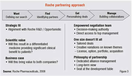 Roche partnering approach