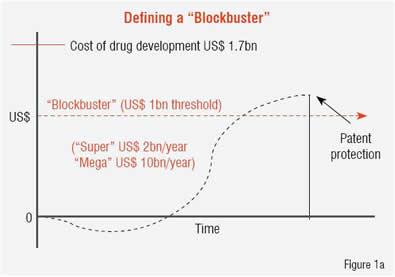Defining a Blockbuster