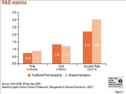 R and D Metrics, Management & Decision Economics, 2007