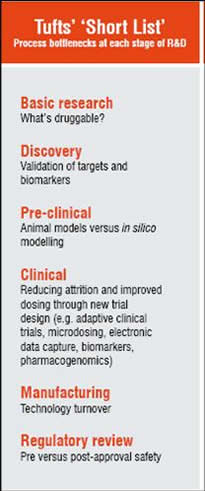 Basic Research, Discovery, Preclinical, Clinical, Manufacturing, Regulatory Review
