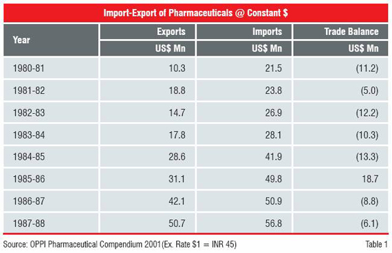 Import-Export of Pharmaceuticals