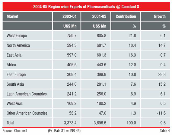 2004-2005 Region wise exports of Pharmaceuticals across the globe