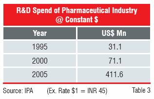 R&D Spend Of Pharmaceutical Industry @ Constant $