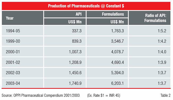 Production of Pharmaceuticals