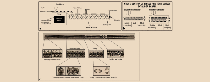 Continuous Manufacturing of Lipid-based Delivery Systems Using Melt Extrusion