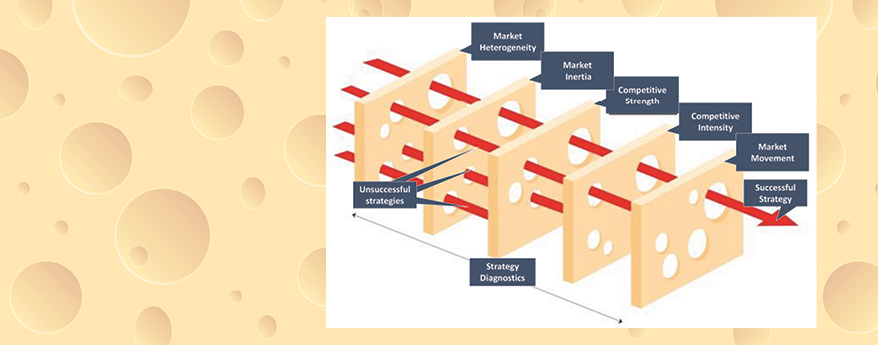 THE SWISS CHEESE STRATEGY
