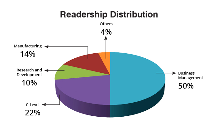 Readership Distribution